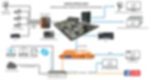 Sample video workflow diagram