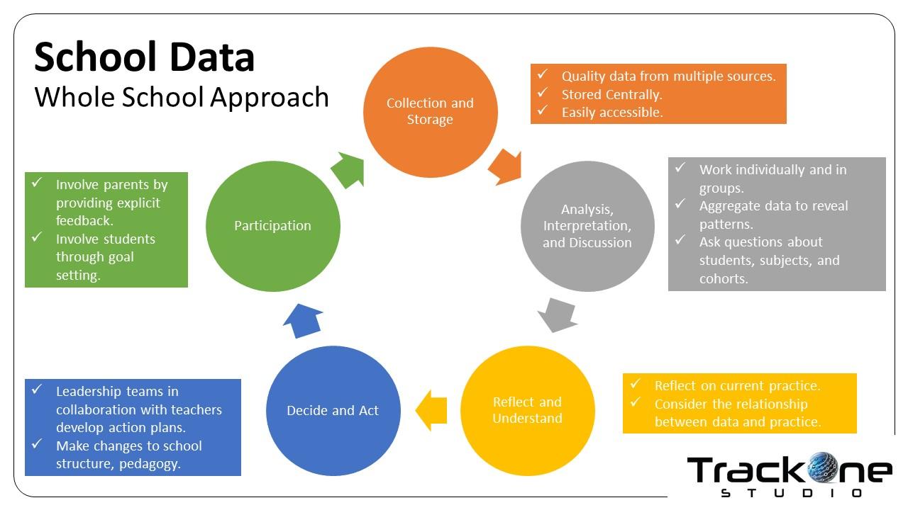 School Data A Whole School Approach Trackone Studio Learning