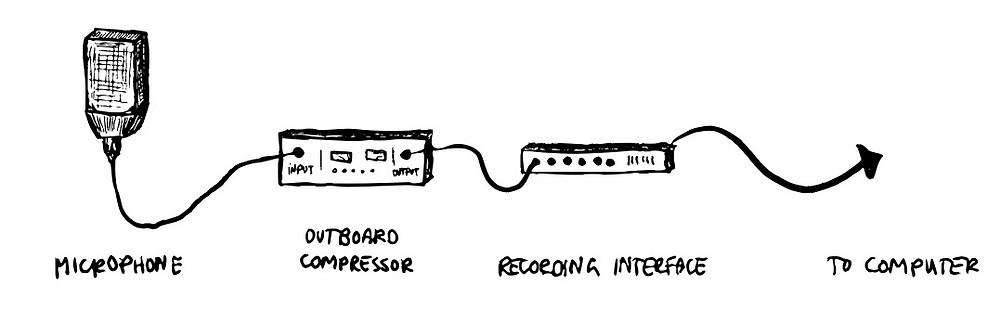 The Creative Musician   Outboard Compression signal path