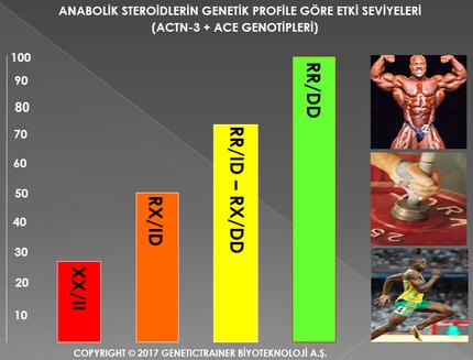 GENLERİNDE YOKSA, STEROİD DAHİ KULLANSAN YAPAMAZSIN.!!