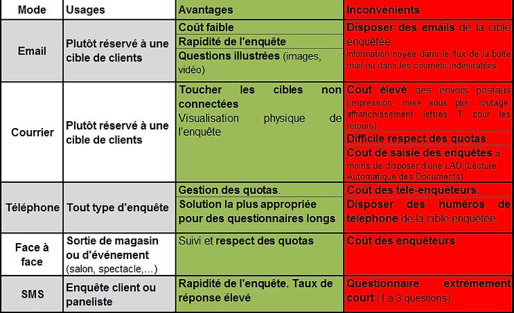 Avantages et inconvénients des différents modes de recueil des données d'une enquête de satisfaction