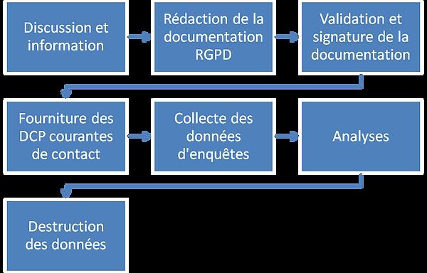 Les étapes clés de la mise en place du RGPD