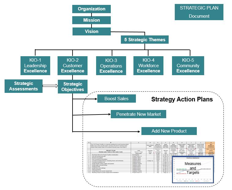 KIO2 Strategic Plan Big Picture.PNG