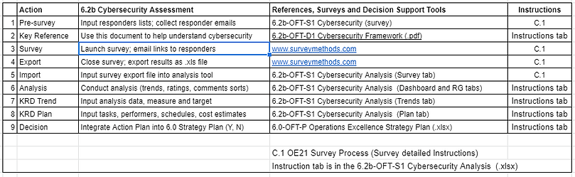 A_6.2b Cybersecurity Process.PNG