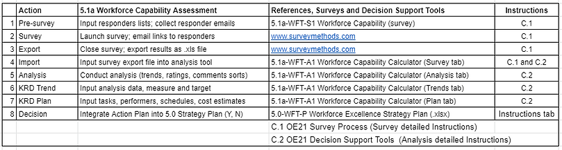 A_5.1a workforce capability assessment t