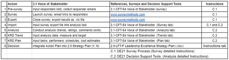 A_3.1 voice of stakeholder table.PNG