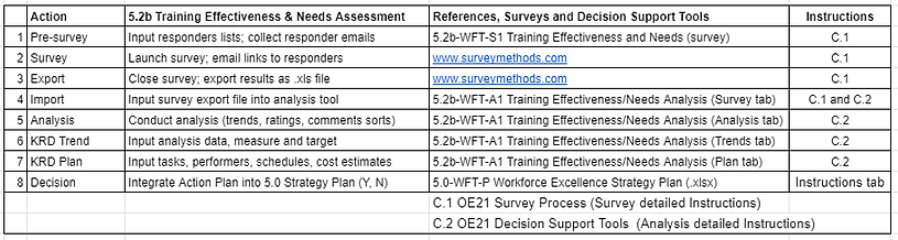 A_5.2b training effectiveness and needs