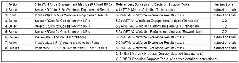 A_5.2a workforce engagement Metrics tabl