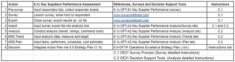 A_6.1c key supplier performance analysis