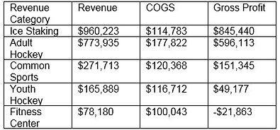 3.2.1 Gross Profit Table.JPG
