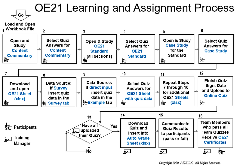OE21 Learning Process.png