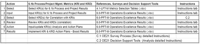 A_6.1b process project mgmt Metrics tabl