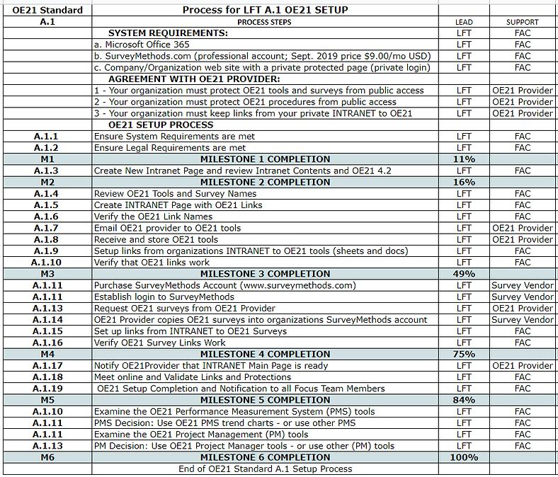 A.1 OE21 Setup Process Chart.PNG