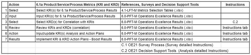 A_6.1a product servie process Metrics ta