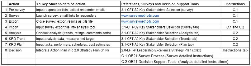 A_3.1 Key stakeholders selection table.P