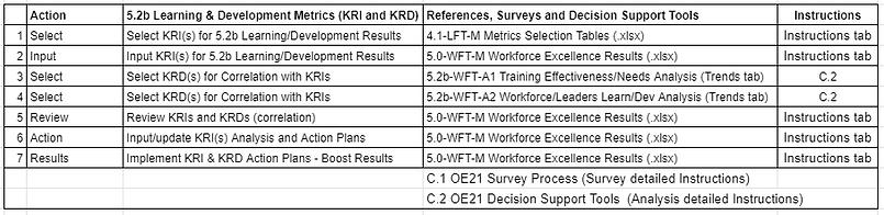 A_5.2b learning and development Metrics