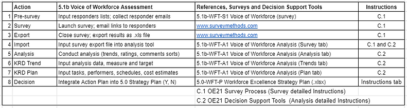 A_5.1b voice of workforce assessment tab