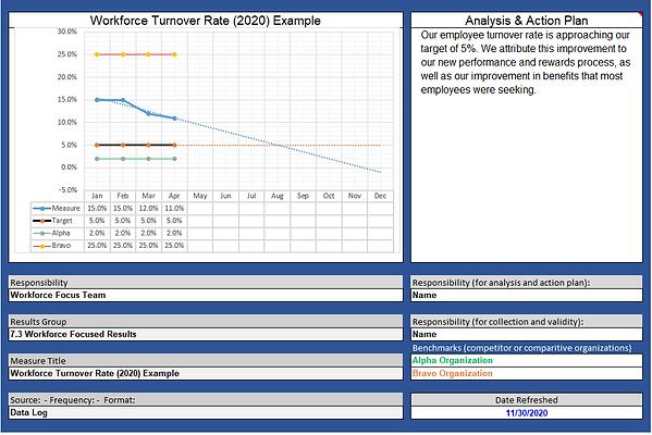 5.1 Trend KPI Turnover.PNG