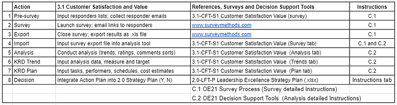 A_3.1 Customer satisfaction and value ta