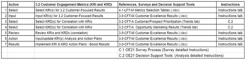 A_3.2 customer engagement Metrics table.