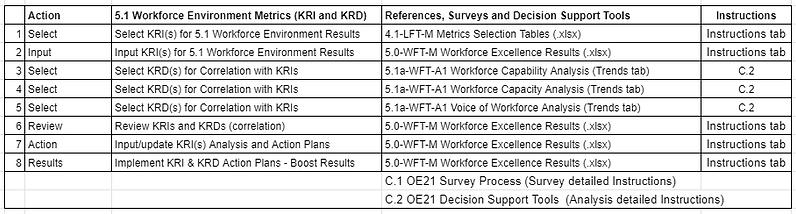 A_5.1 workforce environment Metrics tabl