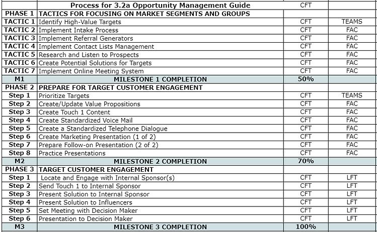 3.2a Process Chart.PNG