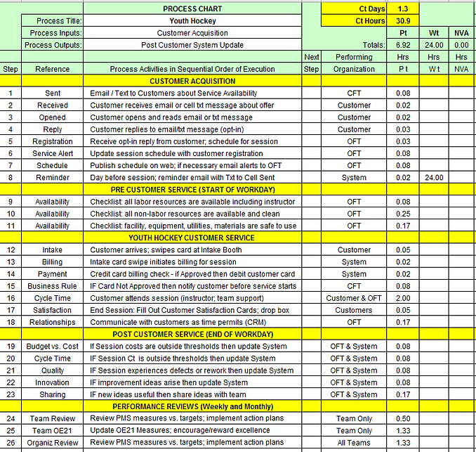 6.1b-2 process chart youth hockey.png