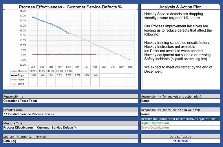 A_6.2a Process Effectiveness Trend Chart