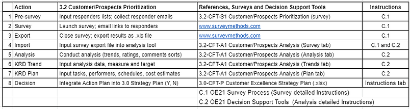 A_3.2 customer prospects prioritization