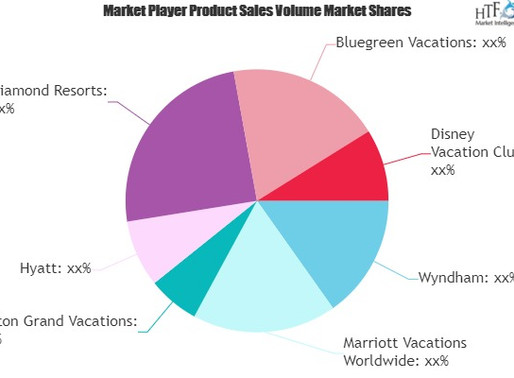 Vacation Ownership (Timeshare) Market to Witness Huge Growth by 2025