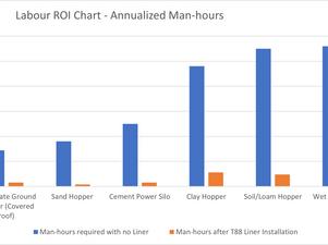 How Is Poor Bulk Material Flow Costing You?