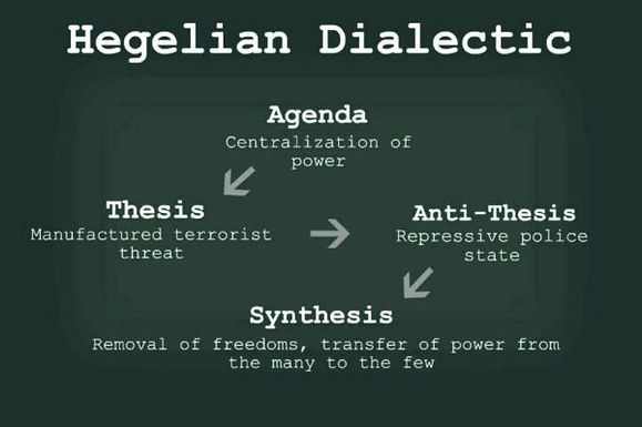 Hegelian Dialectic: A Tool To Enslave Humanity