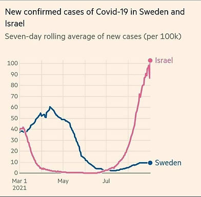 New confirmed cases of Covid-19 in Sweden and Israel