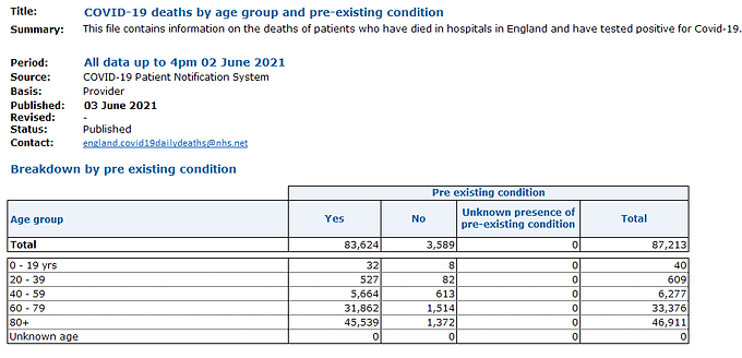 Official Data shows more people have died from Covid Vaccines in 6 months than people...