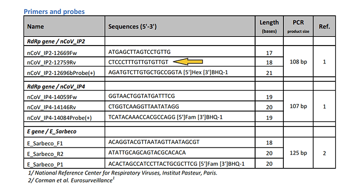 """How They Control the Number of Positive COVID-19 """"Cases"""" Through PCR Testing"""