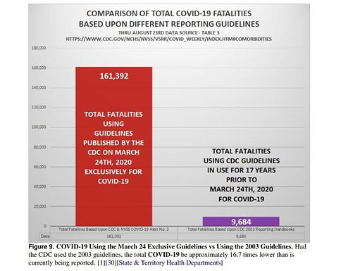 """CDC Exposed: Inflated Covid Deaths By 1600% Throughout The Election, """"Violated Multiple Federal Laws"""