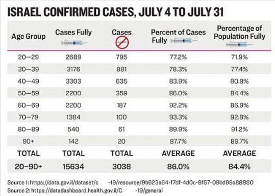 Israel Confirmed Cases, July 4 to July 31
