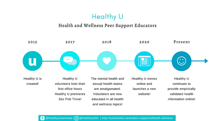 Healthy U Timeline from 2015 to the present: 2015- Healthy U is created! 2017- Healthy U volunteers host their first office hours and Healthy U premieres Sex Pub Trivia! 2018- The mental and sexual health teams are amalgamated. Volunteers are now educated in all health and wellness topics! 2020- Healthy U moves online and launches a new website! Present- Healthy U Continues to provide empirically validated health information