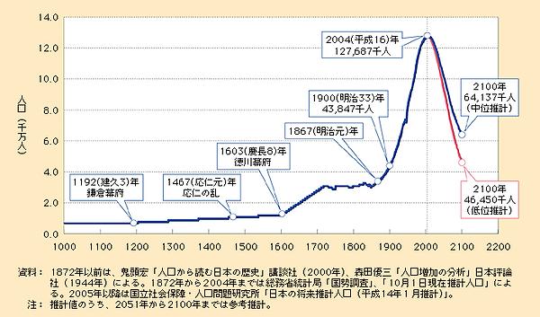 1人工推移グラフ○.png