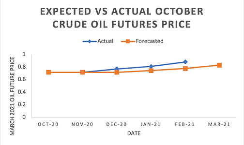 3_Crude Oil Prices for October.png