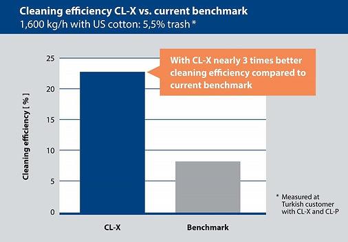 Trützschler_Chart 2_Cleaning_EXTERN-1100x763.jpg