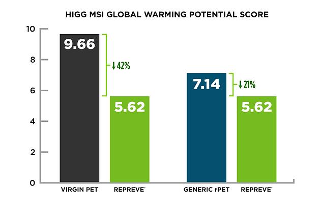 Higg MSI Global Warming_REPREVE_Updated.png