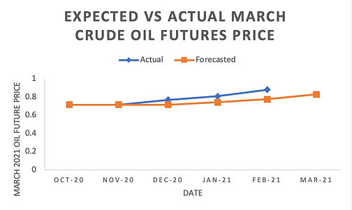1_Crude Oil Prices for March.png