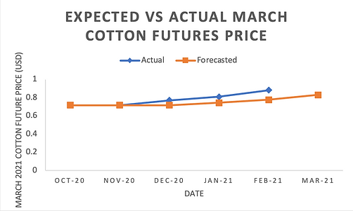 4_Cotton Prices for March.png