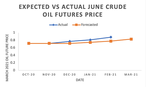 3_Crude Oil Prices for June.png
