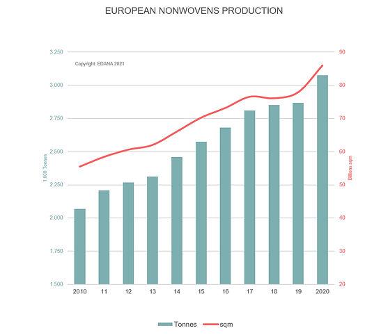 EDANA_Chart-Nonwoven production 2020.jpg