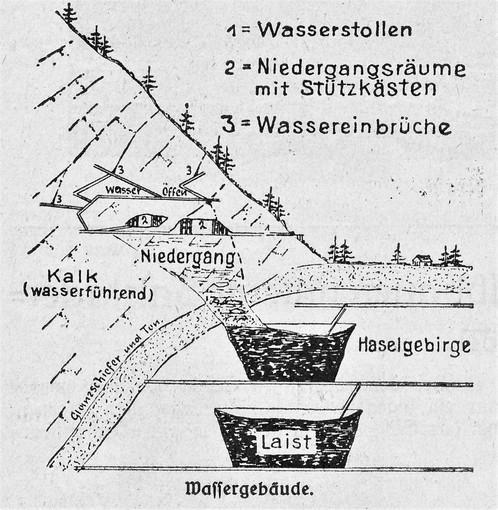 Laugwerke, Niedergänge und Wassereinbrüche, L. Janiss, 1928