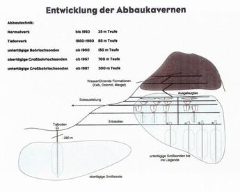 : Entwicklung der Bohrlochsonden, K. Thomanek, 2007