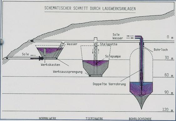Entwicklung der Laugwerksanlagen, ÖSAG, 1986