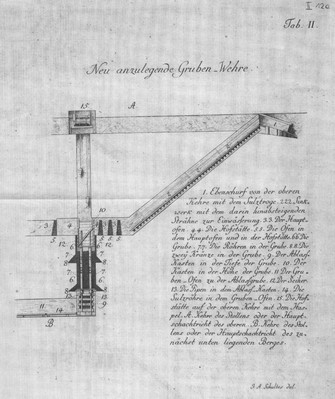Grubenwehr samt Pütte, Sinkwerk und Ablass, J. A. Schultes, 1809